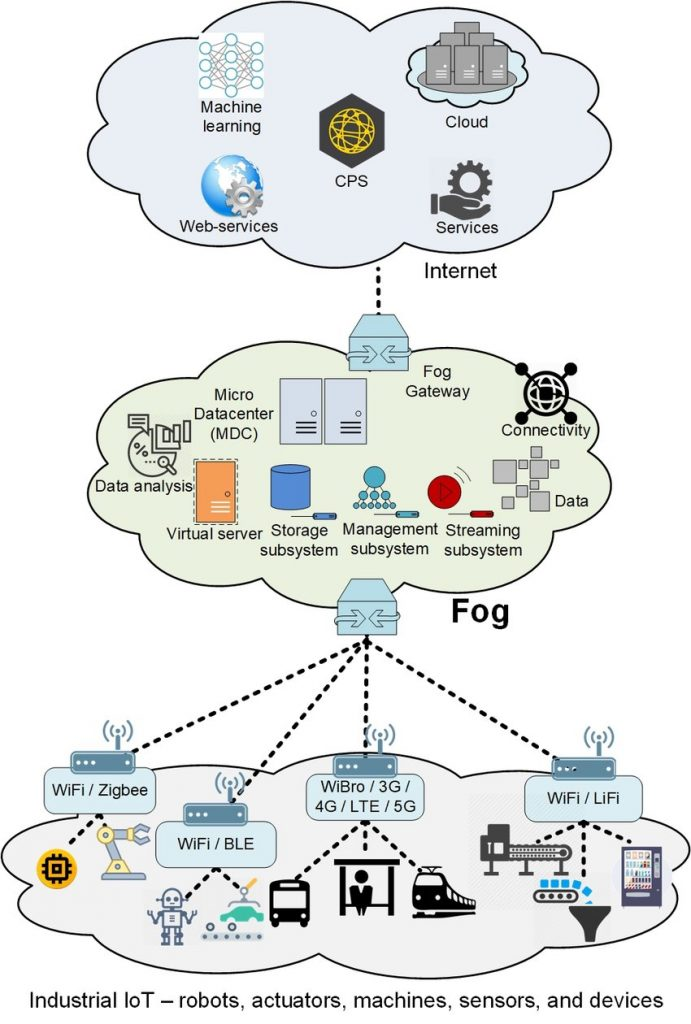 Fog-computing-in-Industrial-IoT